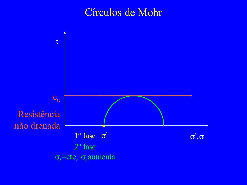 Círculos de Mohr, 1ª fase 2ª fase 3 =cte, 1 aumenta c u Resistência não drenada
