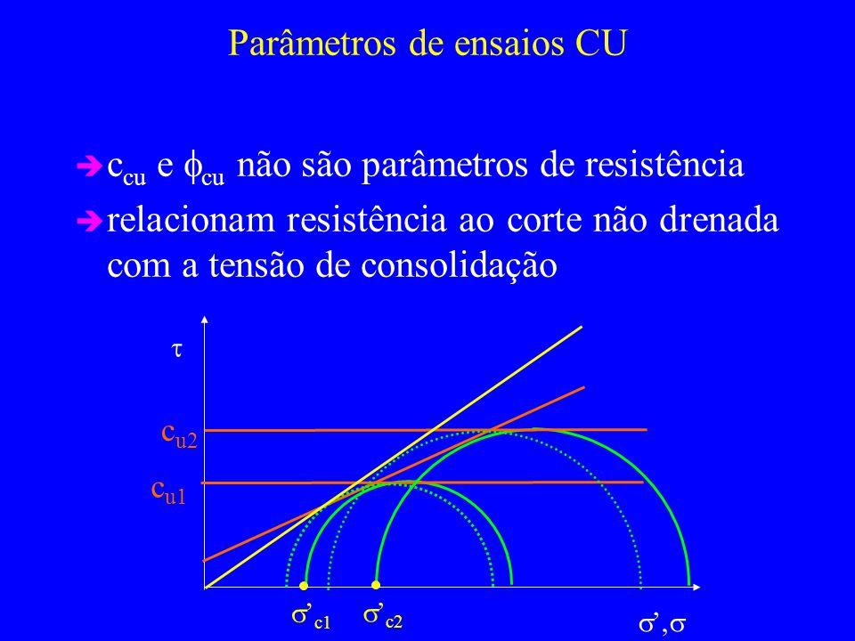 Parâmetros de ensaios CU c cu e cu não são parâmetros de resistência relacionam resistência ao corte não drenada com a tensão de consolidação, c1 c u1 c2 c u2