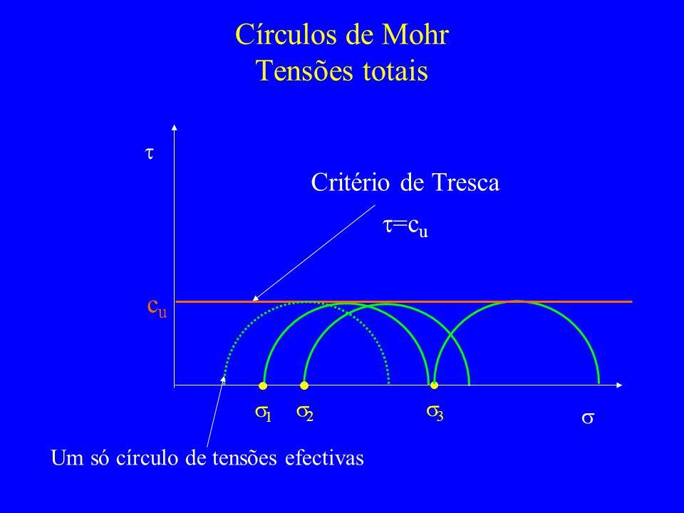 Círculos de Mohr Tensões totais 1 2 3 cucu Critério de Tresca =c u Um só círculo de tensões efectivas