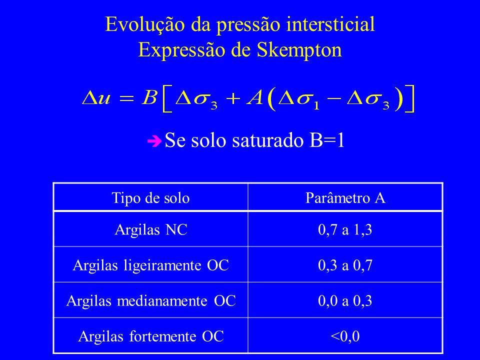 Evolução da pressão intersticial Expressão de Skempton Se solo saturado B=1 Tipo de soloParâmetro A Argilas NC0,7 a 1,3 Argilas ligeiramente OC0,3 a 0,7 Argilas medianamente OC0,0 a 0,3 Argilas fortemente OC<0,0