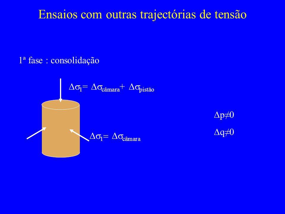 Ensaios com outras trajectórias de tensão 1ª fase : consolidação 1 = câmara + pistão 1 câmara p0 q0