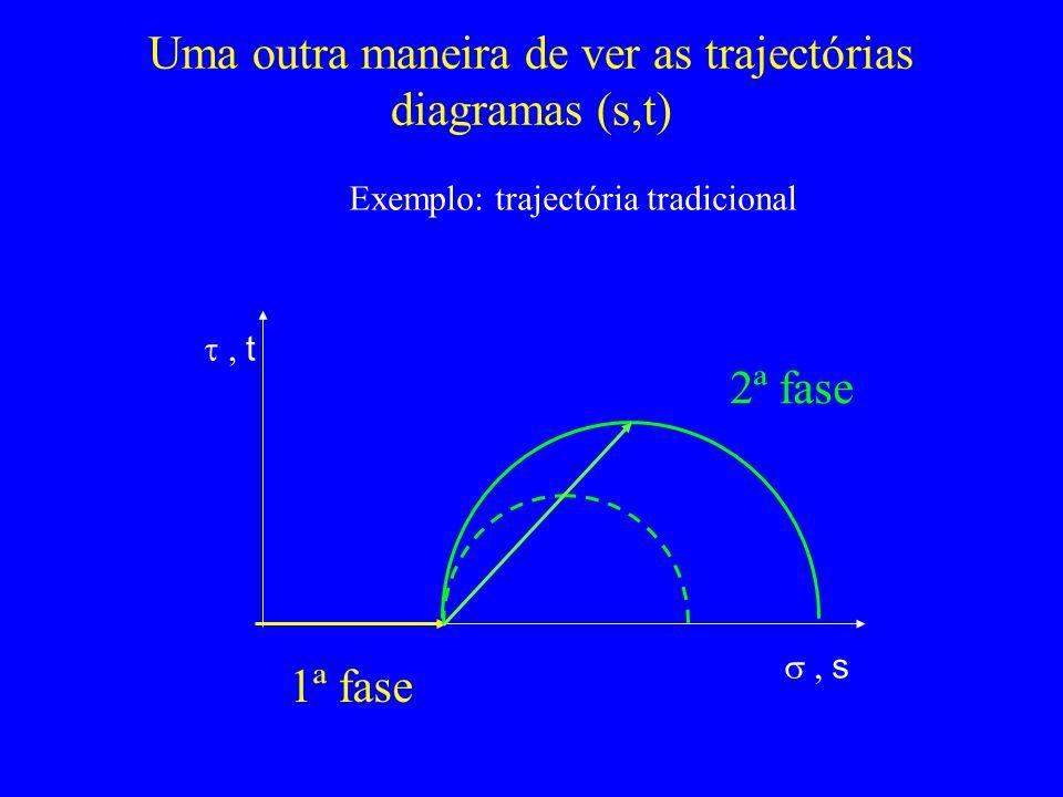 Uma outra maneira de ver as trajectórias diagramas (s,t) s t Exemplo: trajectória tradicional 1ª fase 2ª fase
