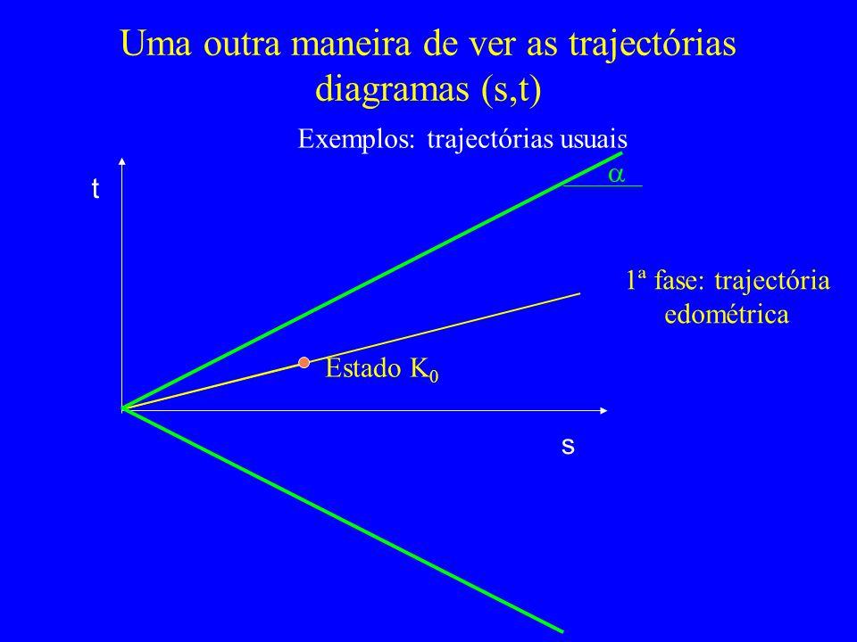 Uma outra maneira de ver as trajectórias diagramas (s,t) s t Exemplos: trajectórias usuais 1ª fase: trajectória edométrica Estado K 0