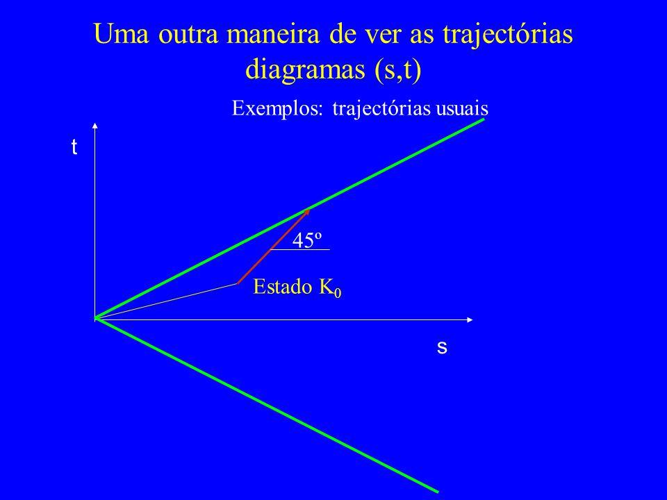 45º Uma outra maneira de ver as trajectórias diagramas (s,t) s t Exemplos: trajectórias usuais Estado K 0