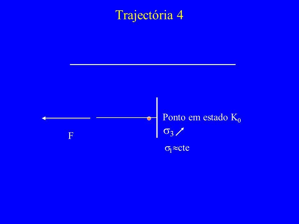 Trajectória 4 Ponto em estado K 0 F 1 cte 3