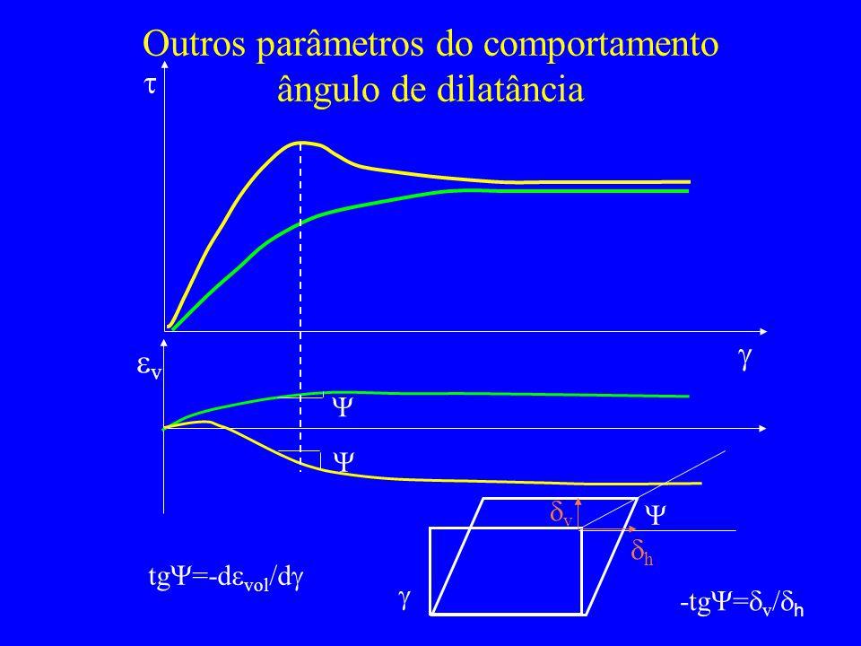 Outros parâmetros do comportamento ângulo de dilatância v tg =-d vol /d v h -tg = v / h