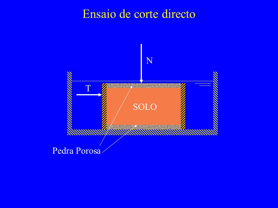 Ensaios não Consolidados não Drenados – UU 1ª fase : consolidação (cuidado!) ( V u ) 1 1 3 2ª fase : corte ( V u ) 1 3 =constante 3 =0