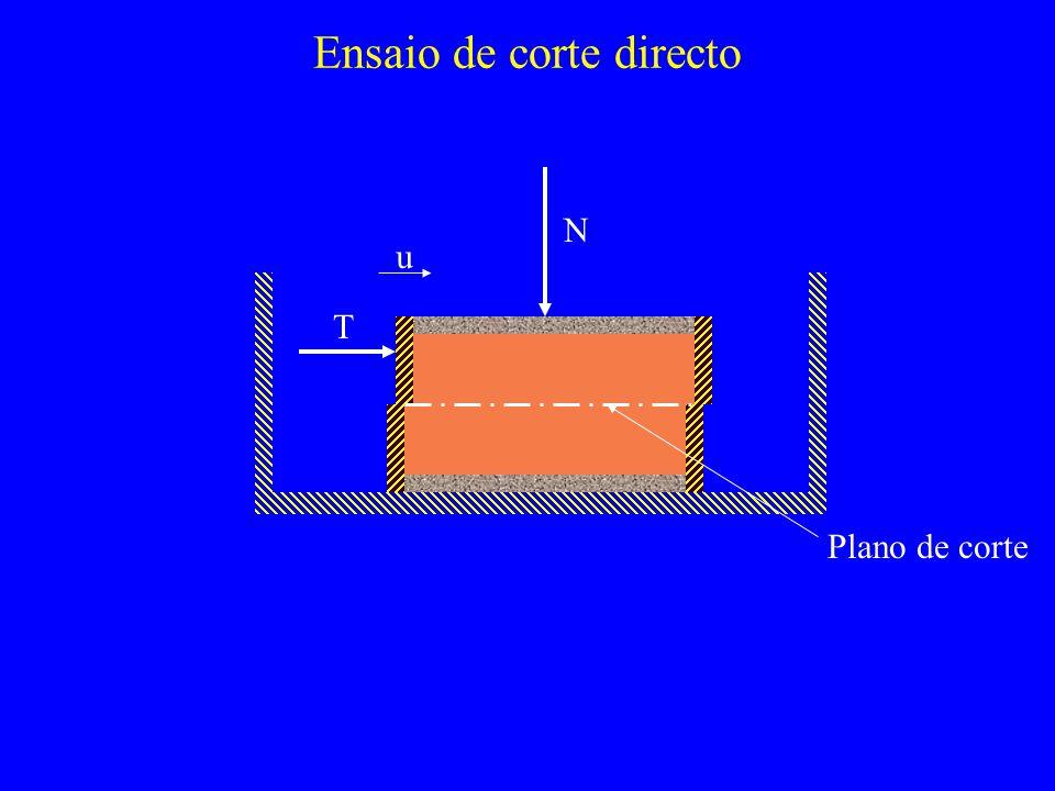 Módulo de deformabiliade q a (%) EiEi E 50 E=k p a ( 3 /p a ) n