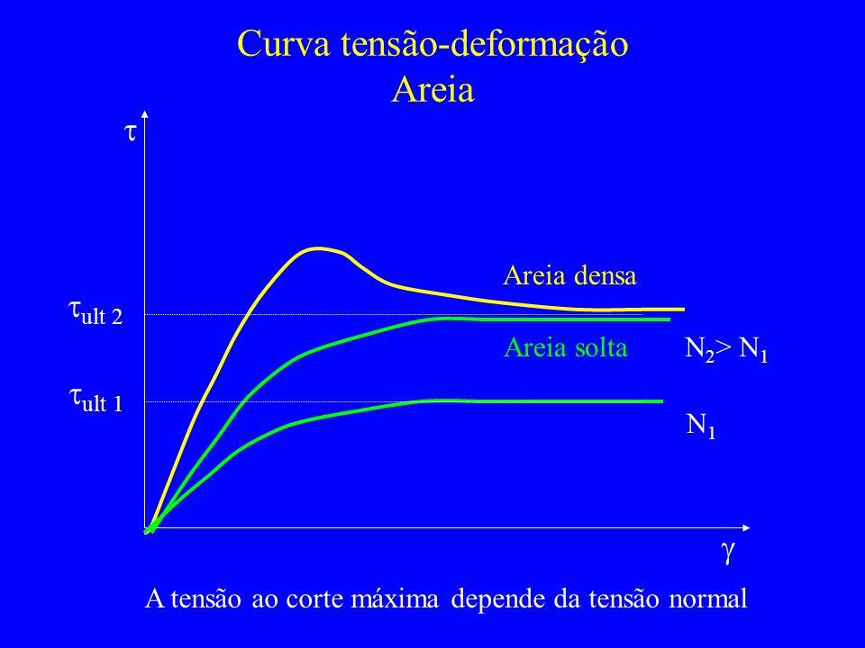 Curva tensão-deformação Areia Areia solta Areia densa ult 2 ult 1 N1N1 N 2 > N 1 A tensão ao corte máxima depende da tensão normal