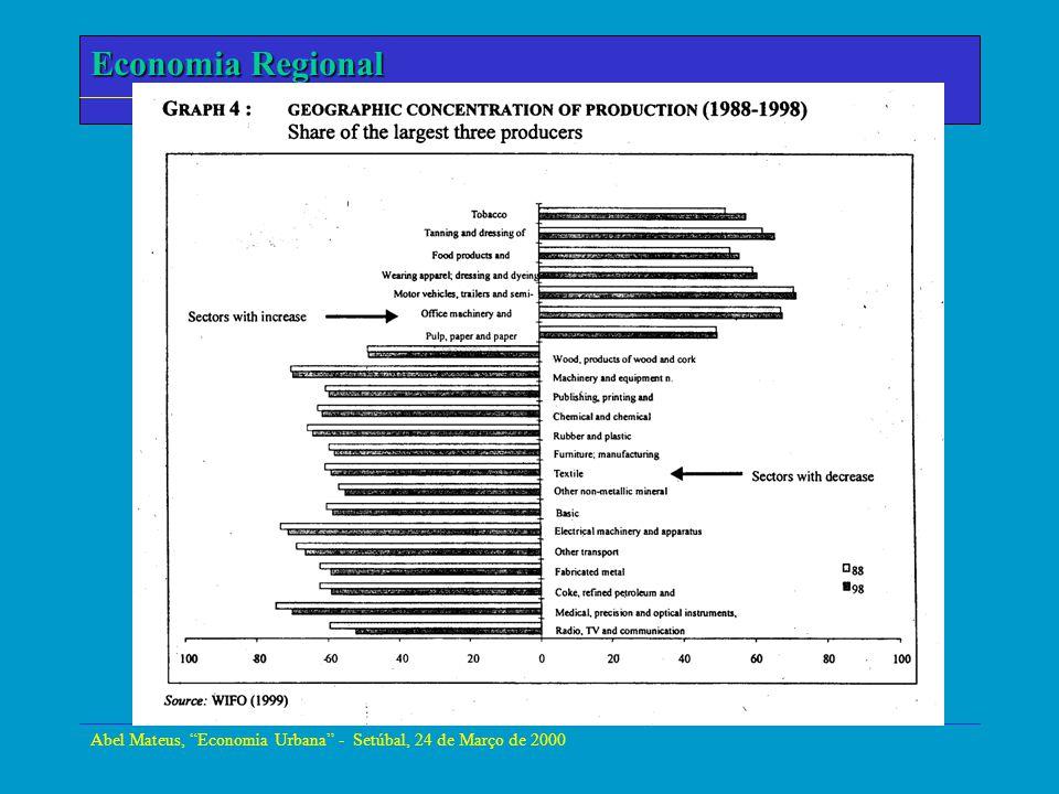 Abel Mateus, Economia Urbana - Setúbal, 24 de Março de 2000 Economia Regional