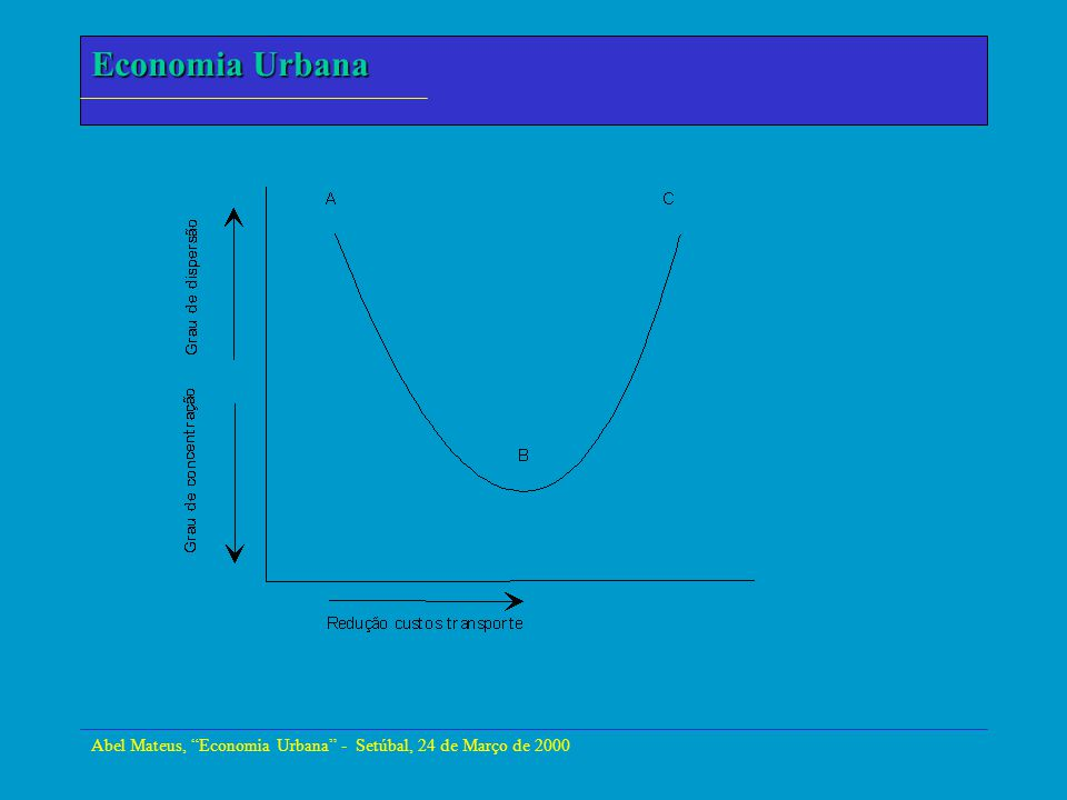 Abel Mateus, Economia Urbana - Setúbal, 24 de Março de 2000 Economia Urbana