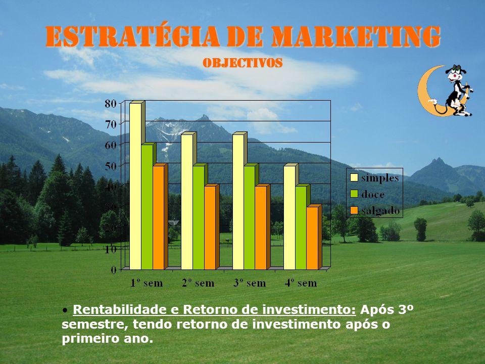 Estratégia de Marketing Objectivos Rentabilidade e Retorno de investimento: Após 3º semestre, tendo retorno de investimento após o primeiro ano.