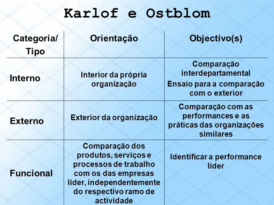 Karlof e Ostblom Categoria/ Tipo OrientaçãoObjectivo(s) Interno Interior da própria organização Comparação interdepartamental Ensaio para a comparação