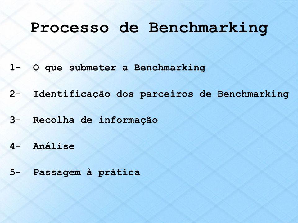 Processo de Benchmarking 1- O que submeter a Benchmarking 2- Identificação dos parceiros de Benchmarking 3- Recolha de informação 4- Análise 5- Passag