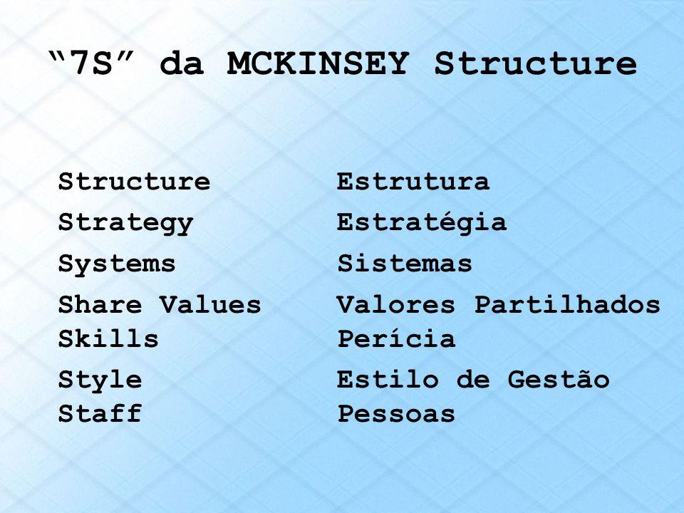 7S da MCKINSEY Structure Structure Strategy Systems Share Values Skills Style Staff Estrutura Estratégia Sistemas Valores Partilhados Perícia Estilo d
