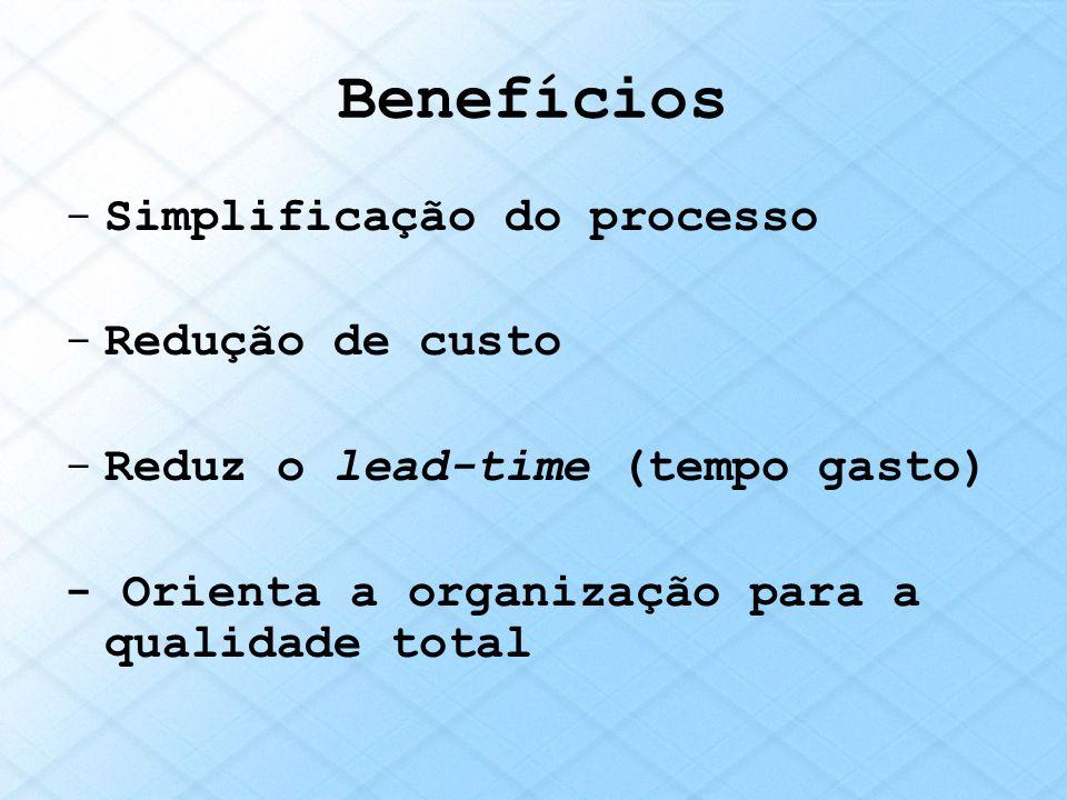 Benefícios -Simplificação do processo -Redução de custo -Reduz o lead-time (tempo gasto) - Orienta a organização para a qualidade total