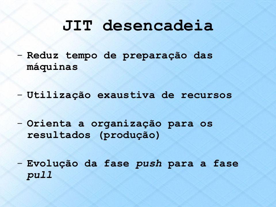 JIT desencadeia -Reduz tempo de preparação das máquinas -Utilização exaustiva de recursos -Orienta a organização para os resultados (produção) -Evoluç