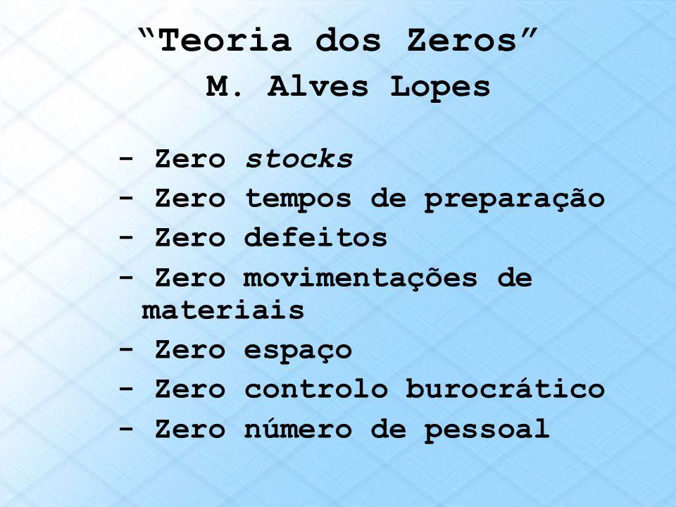 Teoria dos Zeros M. Alves Lopes - Zero stocks - Zero tempos de preparação - Zero defeitos - Zero movimentações de materiais - Zero espaço - Zero contr
