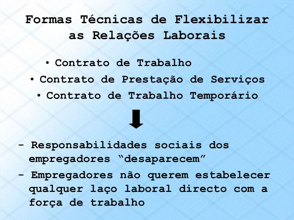 Formas Técnicas de Flexibilizar as Relações Laborais Contrato de Trabalho Contrato de Prestação de Serviços Contrato de Trabalho Temporário - Responsa