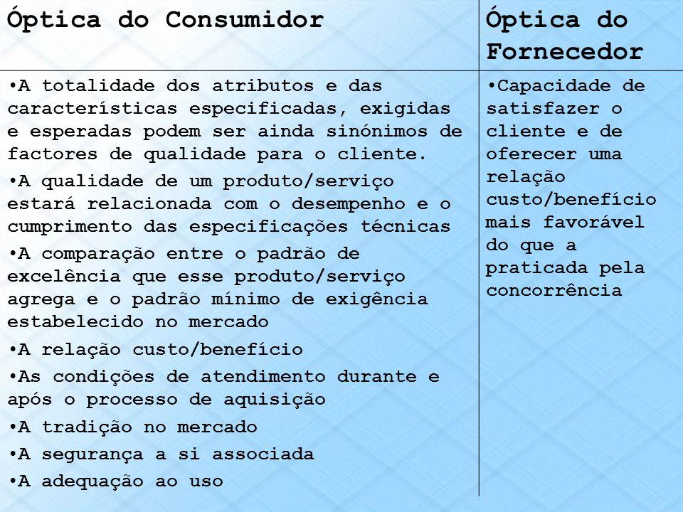 Óptica do ConsumidorÓptica do Fornecedor A totalidade dos atributos e das características especificadas, exigidas e esperadas podem ser ainda sinónimo