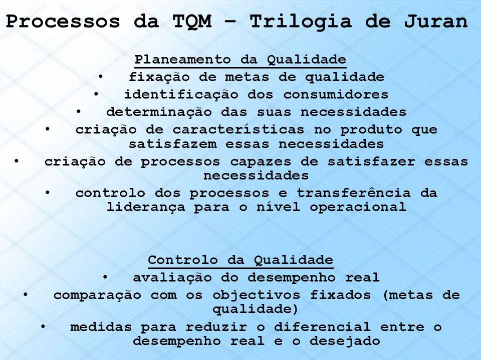 Processos da TQM – Trilogia de Juran Planeamento da Qualidade fixação de metas de qualidade identificação dos consumidores determinação das suas neces