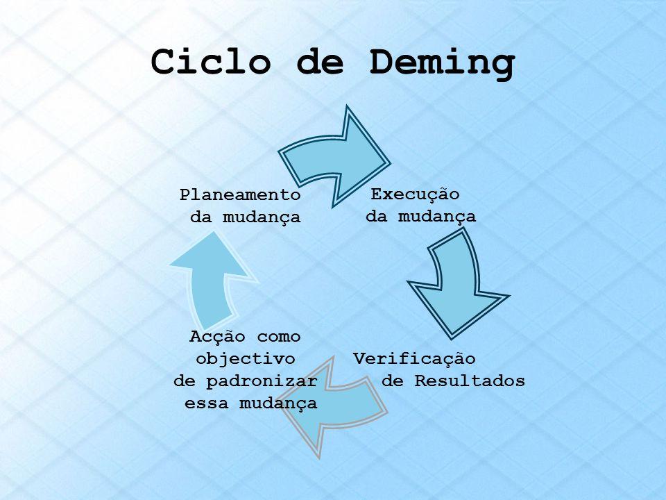 Ciclo de Deming Execução da mudança Verificação de Resultados Acção como objectivo de padronizar essa mudança Planeamento da mudança