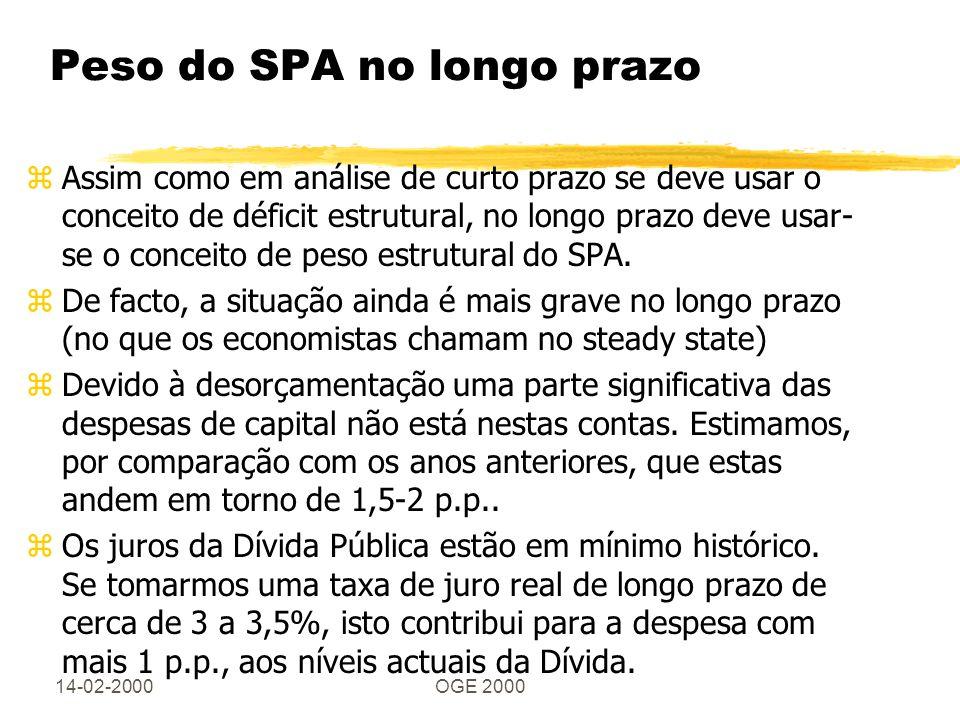 14-02-2000OGE 2000 Peso do SPA no longo prazo zAssim como em análise de curto prazo se deve usar o conceito de déficit estrutural, no longo prazo deve
