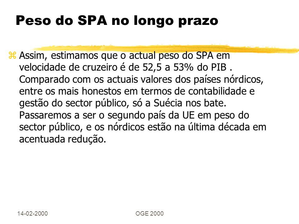 14-02-2000OGE 2000 Peso do SPA no longo prazo zAssim, estimamos que o actual peso do SPA em velocidade de cruzeiro é de 52,5 a 53% do PIB. Comparado c