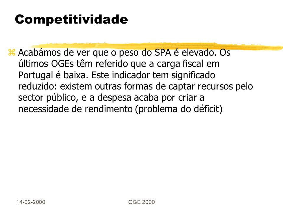 14-02-2000OGE 2000 Competitividade zAcabámos de ver que o peso do SPA é elevado. Os últimos OGEs têm referido que a carga fiscal em Portugal é baixa.