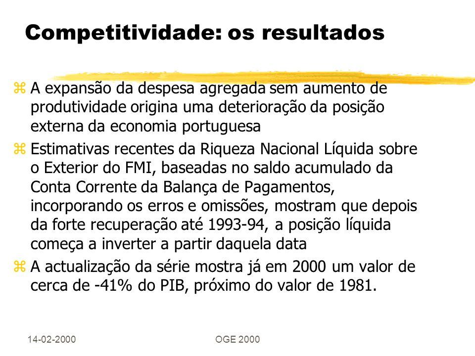 14-02-2000OGE 2000 Competitividade: os resultados zA expansão da despesa agregada sem aumento de produtividade origina uma deterioração da posição externa da economia portuguesa zEstimativas recentes da Riqueza Nacional Líquida sobre o Exterior do FMI, baseadas no saldo acumulado da Conta Corrente da Balança de Pagamentos, incorporando os erros e omissões, mostram que depois da forte recuperação até 1993-94, a posição líquida começa a inverter a partir daquela data zA actualização da série mostra já em 2000 um valor de cerca de -41% do PIB, próximo do valor de 1981.