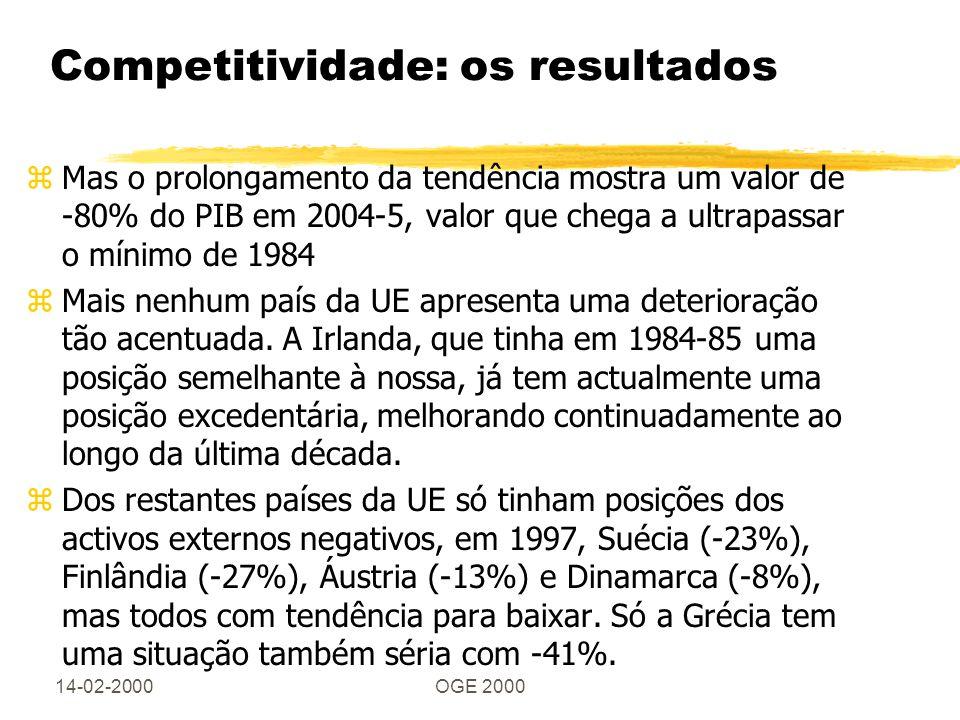 14-02-2000OGE 2000 Competitividade: os resultados zMas o prolongamento da tendência mostra um valor de -80% do PIB em 2004-5, valor que chega a ultrapassar o mínimo de 1984 zMais nenhum país da UE apresenta uma deterioração tão acentuada.