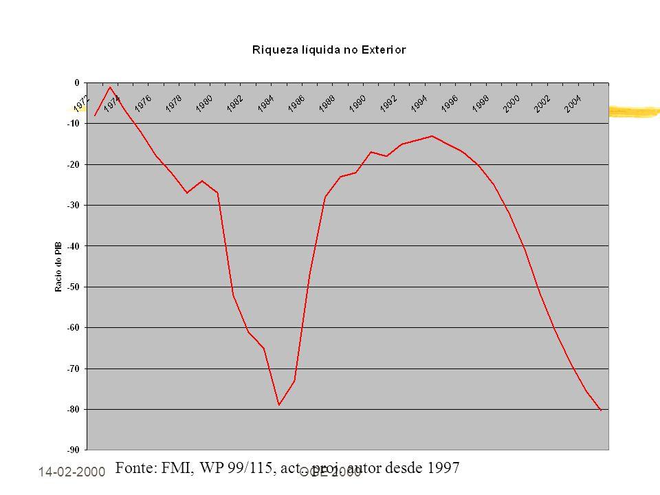 14-02-2000OGE 2000 Fonte: FMI, WP 99/115, act., proj. autor desde 1997