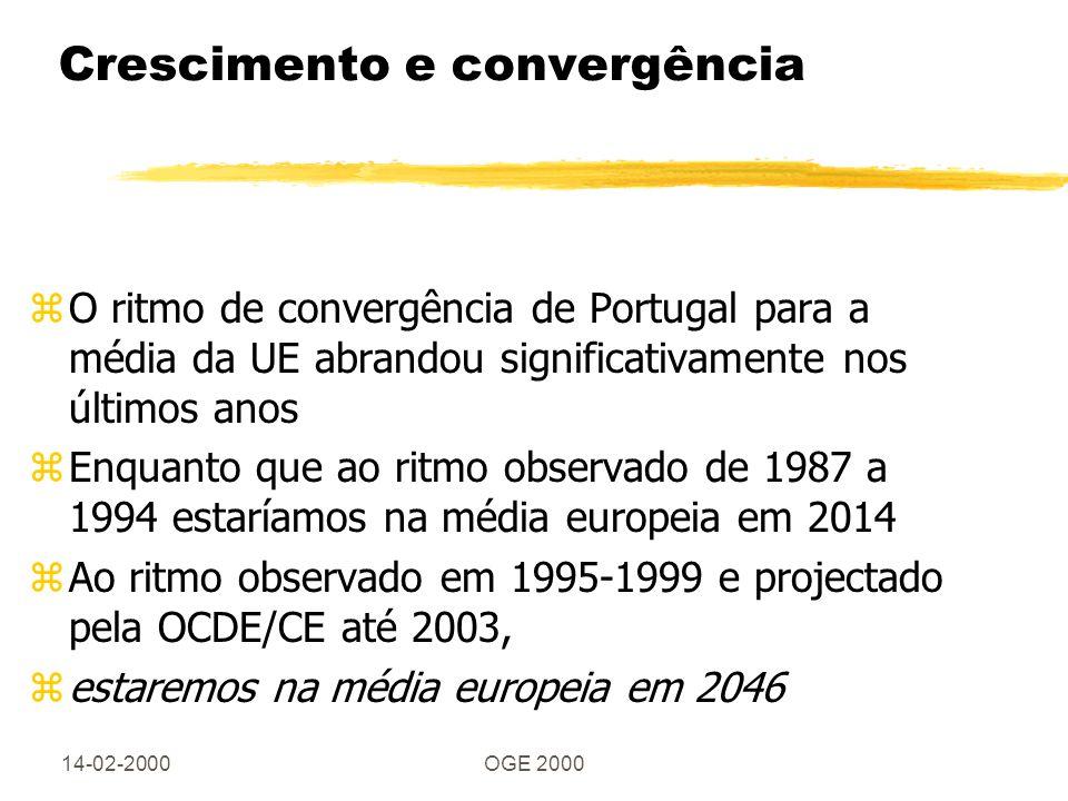 14-02-2000OGE 2000 Crescimento e convergência zO ritmo de convergência de Portugal para a média da UE abrandou significativamente nos últimos anos zEnquanto que ao ritmo observado de 1987 a 1994 estaríamos na média europeia em 2014 zAo ritmo observado em 1995-1999 e projectado pela OCDE/CE até 2003, zestaremos na média europeia em 2046
