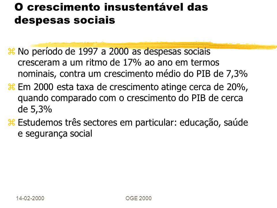 14-02-2000OGE 2000 O crescimento insustentável das despesas sociais zNo período de 1997 a 2000 as despesas sociais cresceram a um ritmo de 17% ao ano em termos nominais, contra um crescimento médio do PIB de 7,3% zEm 2000 esta taxa de crescimento atinge cerca de 20%, quando comparado com o crescimento do PIB de cerca de 5,3% zEstudemos três sectores em particular: educação, saúde e segurança social