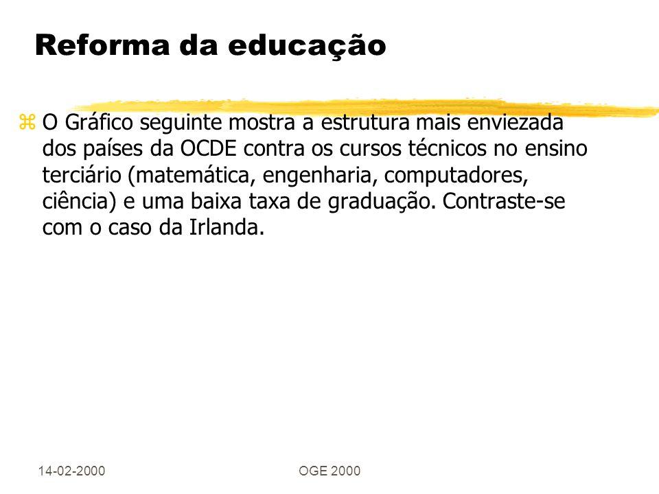 14-02-2000OGE 2000 Reforma da educação zO Gráfico seguinte mostra a estrutura mais enviezada dos países da OCDE contra os cursos técnicos no ensino terciário (matemática, engenharia, computadores, ciência) e uma baixa taxa de graduação.