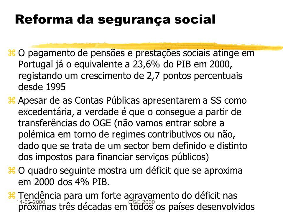 14-02-2000OGE 2000 Reforma da segurança social zO pagamento de pensões e prestações sociais atinge em Portugal já o equivalente a 23,6% do PIB em 2000, registando um crescimento de 2,7 pontos percentuais desde 1995 zApesar de as Contas Públicas apresentarem a SS como excedentária, a verdade é que o consegue a partir de transferências do OGE (não vamos entrar sobre a polémica em torno de regimes contributivos ou não, dado que se trata de um sector bem definido e distinto dos impostos para financiar serviços públicos) zO quadro seguinte mostra um déficit que se aproxima em 2000 dos 4% PIB.