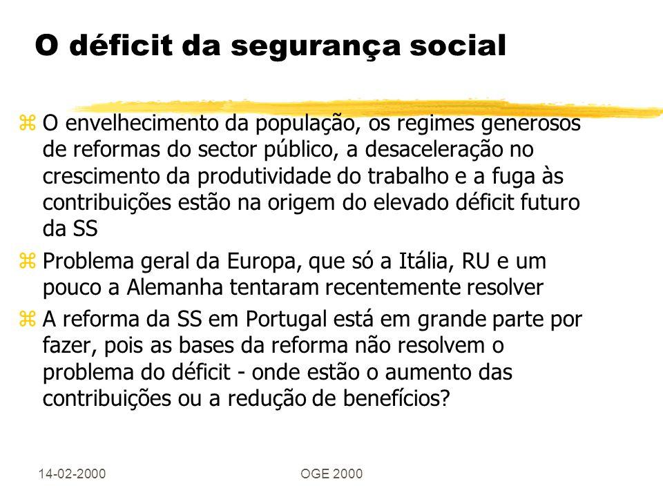 14-02-2000OGE 2000 O déficit da segurança social zO envelhecimento da população, os regimes generosos de reformas do sector público, a desaceleração no crescimento da produtividade do trabalho e a fuga às contribuições estão na origem do elevado déficit futuro da SS zProblema geral da Europa, que só a Itália, RU e um pouco a Alemanha tentaram recentemente resolver zA reforma da SS em Portugal está em grande parte por fazer, pois as bases da reforma não resolvem o problema do déficit - onde estão o aumento das contribuições ou a redução de benefícios