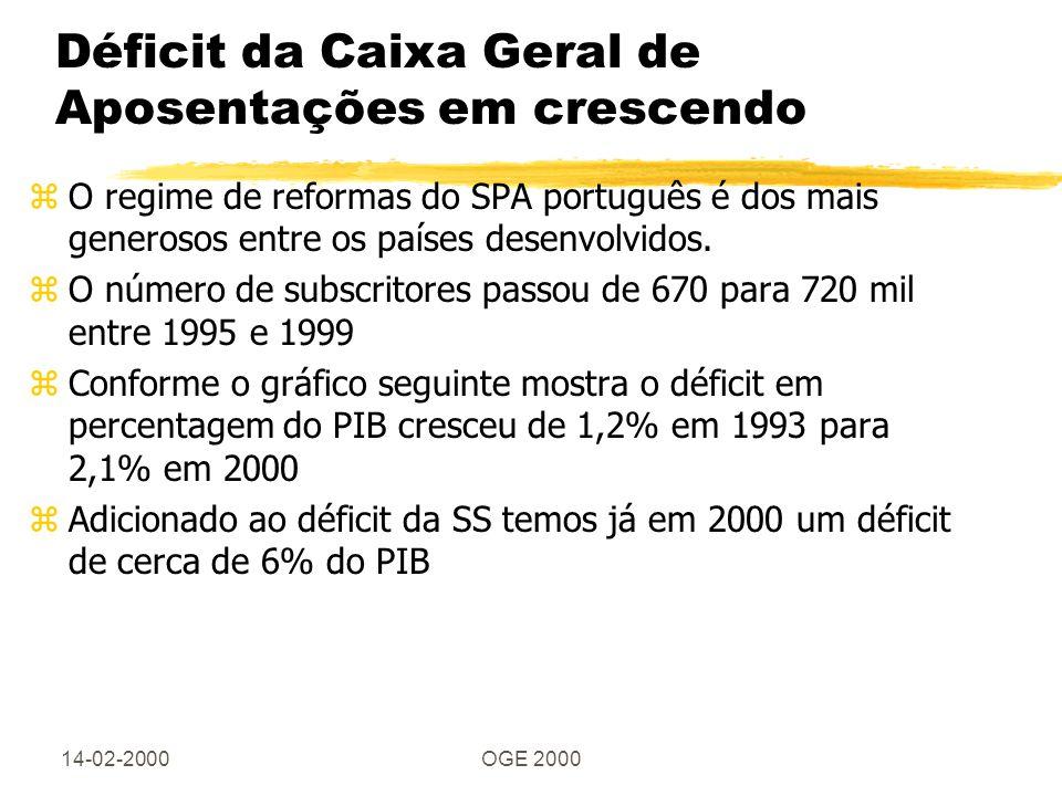 14-02-2000OGE 2000 Déficit da Caixa Geral de Aposentações em crescendo zO regime de reformas do SPA português é dos mais generosos entre os países desenvolvidos.