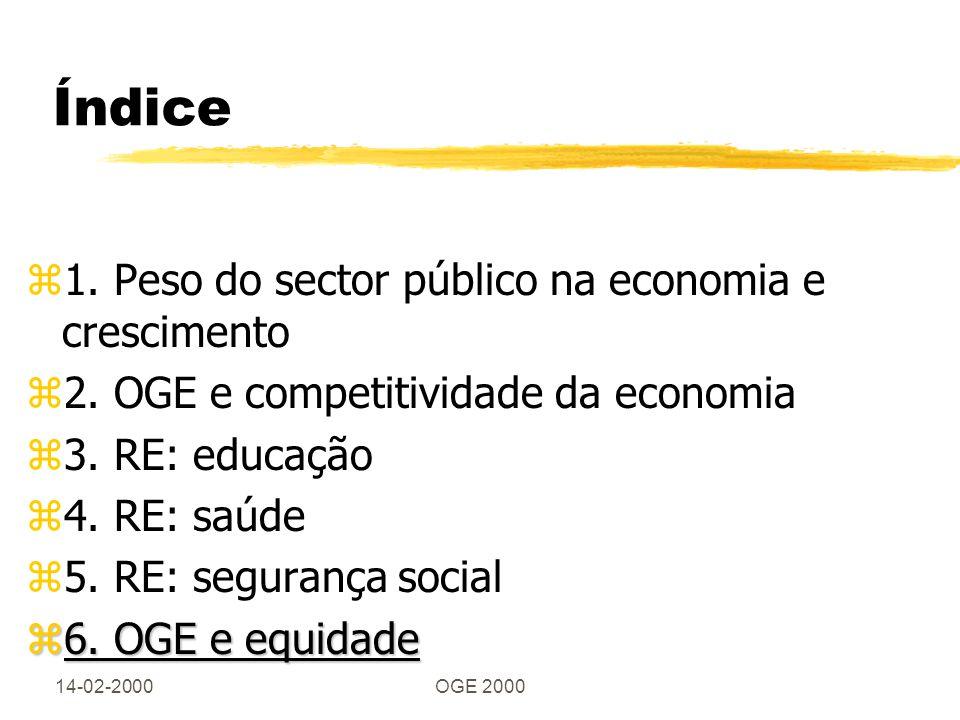 14-02-2000OGE 2000 Índice z1. Peso do sector público na economia e crescimento z2. OGE e competitividade da economia z3. RE: educação z4. RE: saúde z5