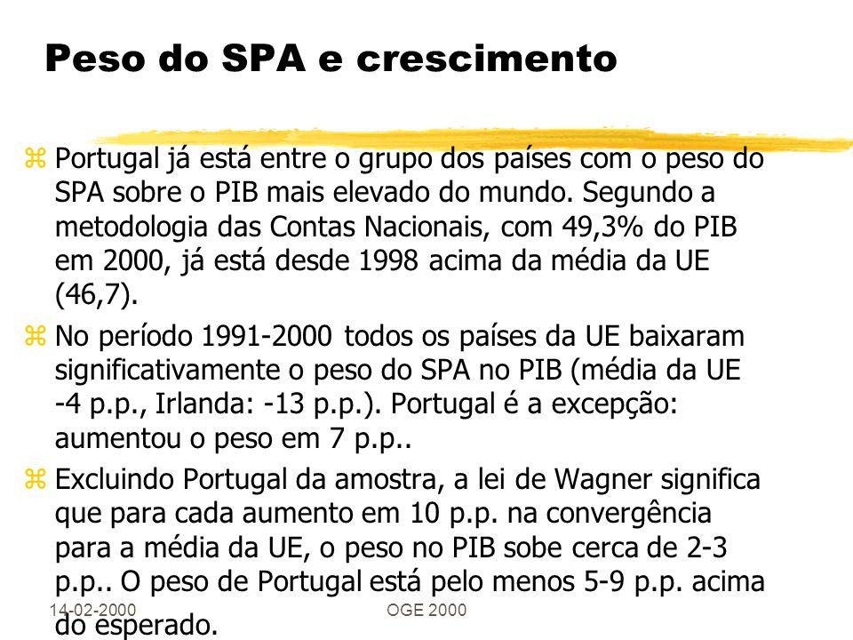 14-02-2000OGE 2000 Peso do SPA e crescimento zPortugal já está entre o grupo dos países com o peso do SPA sobre o PIB mais elevado do mundo. Segundo a