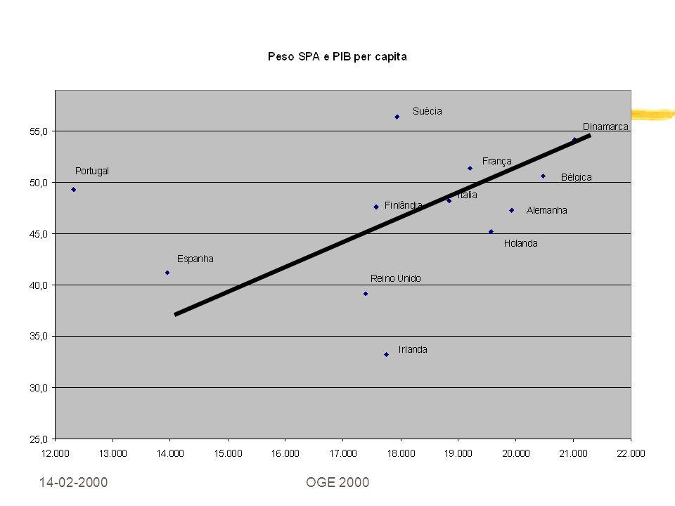14-02-2000OGE 2000 Índice z1.Peso do sector público na economia e crescimento z2.
