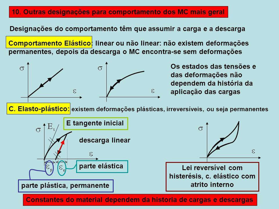 Designações do comportamento têm que assumir a carga e a descarga Comportamento Elástico: linear ou não linear: não existem deformações permanentes, depois da descarga o MC encontra-se sem deformações C.