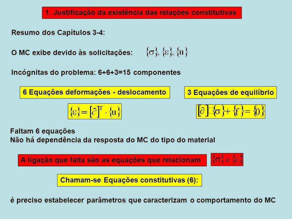 3 Equações de equilíbrio 6 Equações deformações - deslocamento Resumo dos Capítulos 3-4: Incógnitas do problema: 6+6+3=15 componentes O MC exibe devido às solicitações: A ligação que falta são as equações que relacionam Chamam-se Equações constitutivas (6): é preciso estabelecer parâmetros que caracterizam o comportamento do MC 1.