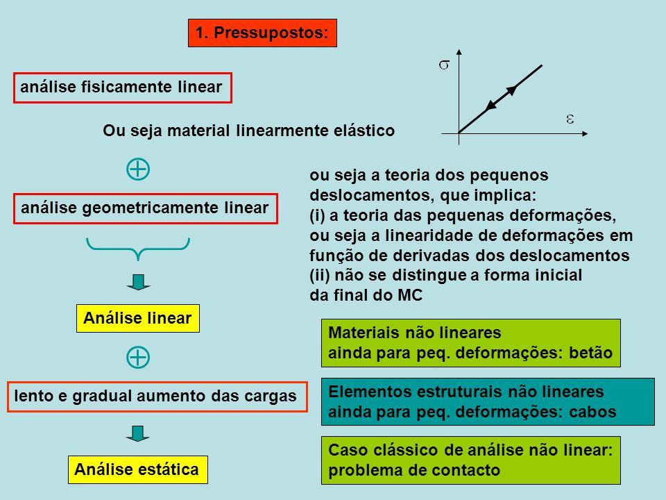 1. Pressupostos: Ou seja material linearmente elástico análise geometricamente linear Análise linear análise fisicamente linear ou seja a teoria dos p