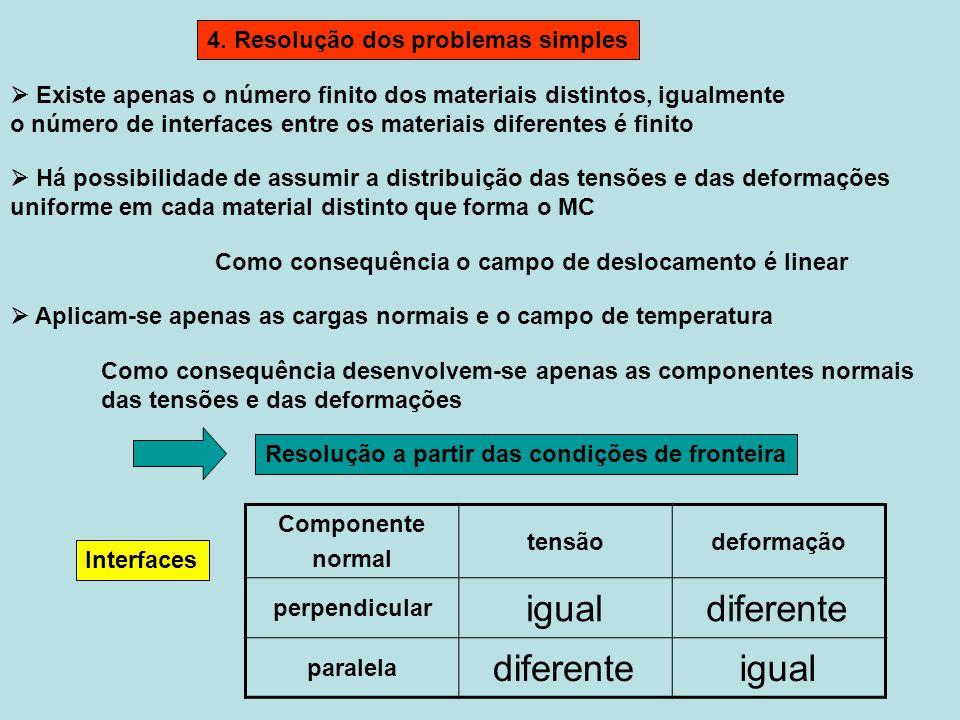 Existe apenas o número finito dos materiais distintos, igualmente o número de interfaces entre os materiais diferentes é finito 4. Resolução dos probl