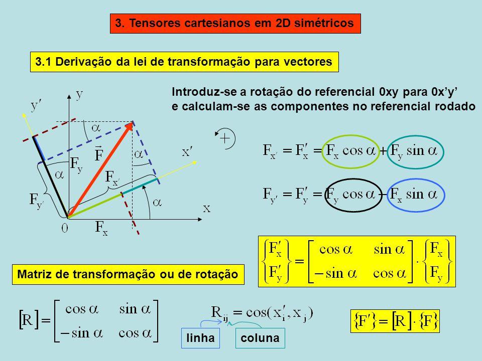 Introduz-se a rotação do referencial 0xy para 0xy e calculam-se as componentes no referencial rodado 3.1 Derivação da lei de transformação para vector
