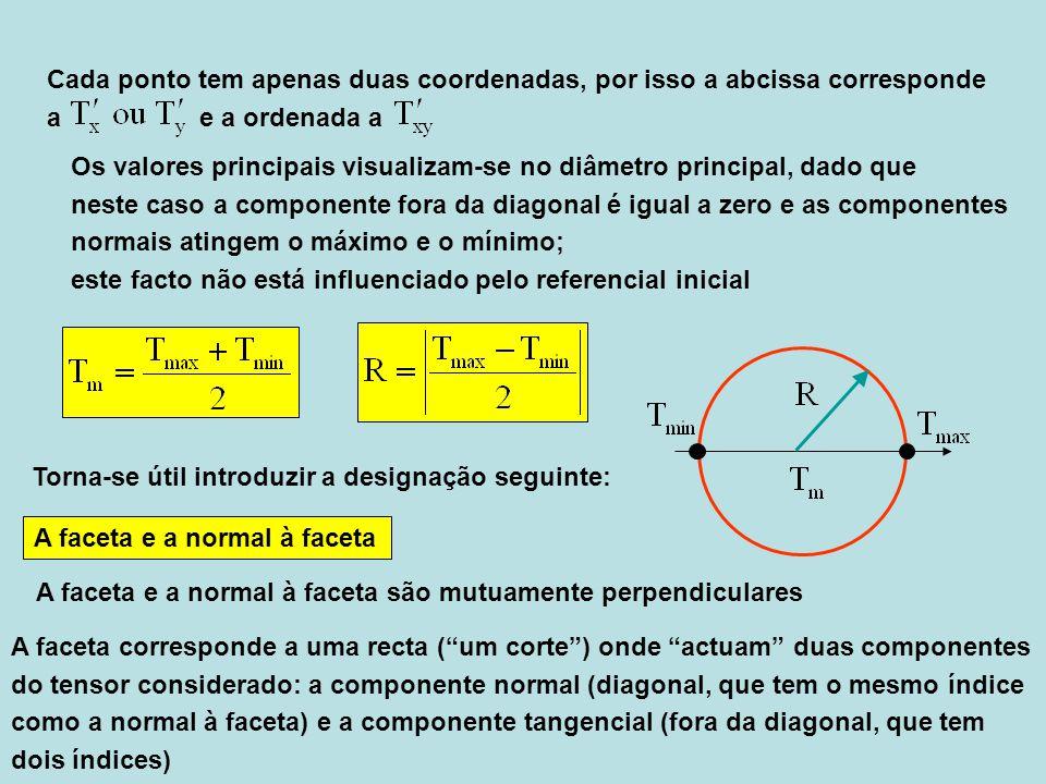 Cada ponto tem apenas duas coordenadas, por isso a abcissa corresponde a e a ordenada a Torna-se útil introduzir a designação seguinte: A faceta e a n