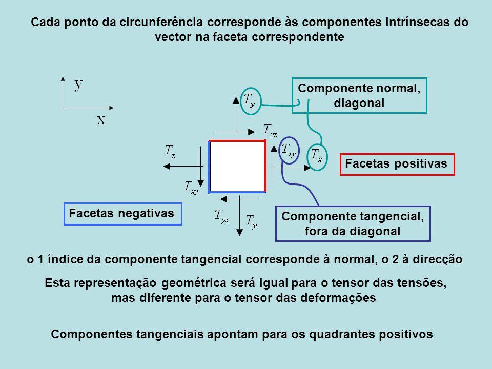 Cada ponto da circunferência corresponde às componentes intrínsecas do vector na faceta correspondente Componente normal, diagonal Componente tangenci