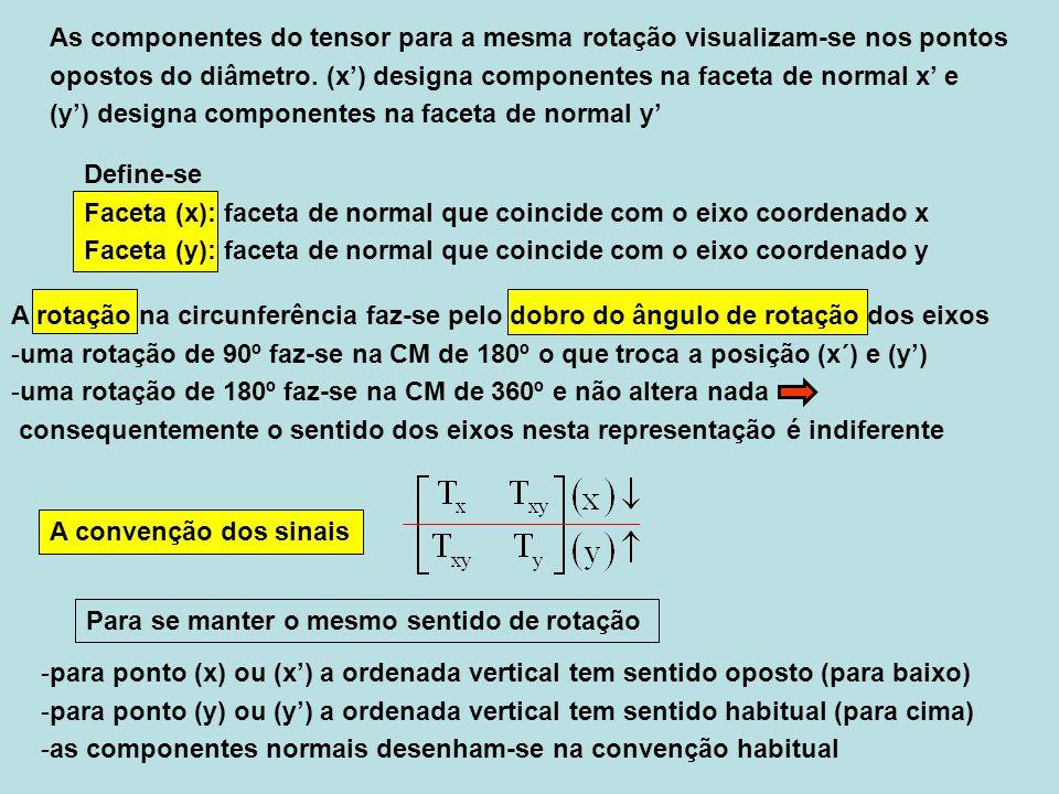 A rotação na circunferência faz-se pelo dobro do ângulo de rotação dos eixos -uma rotação de 90º faz-se na CM de 180º o que troca a posição (x´) e (y)