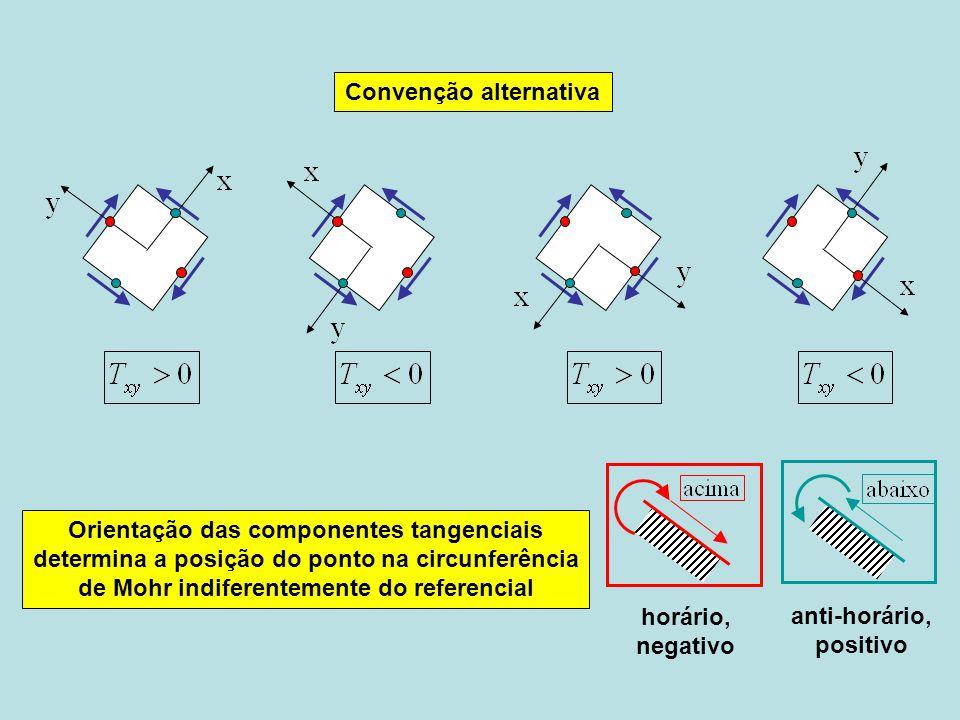 Orientação das componentes tangenciais determina a posição do ponto na circunferência de Mohr indiferentemente do referencial horário, negativo Conven